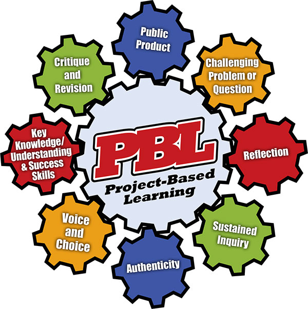 PBL -Project Based Learning