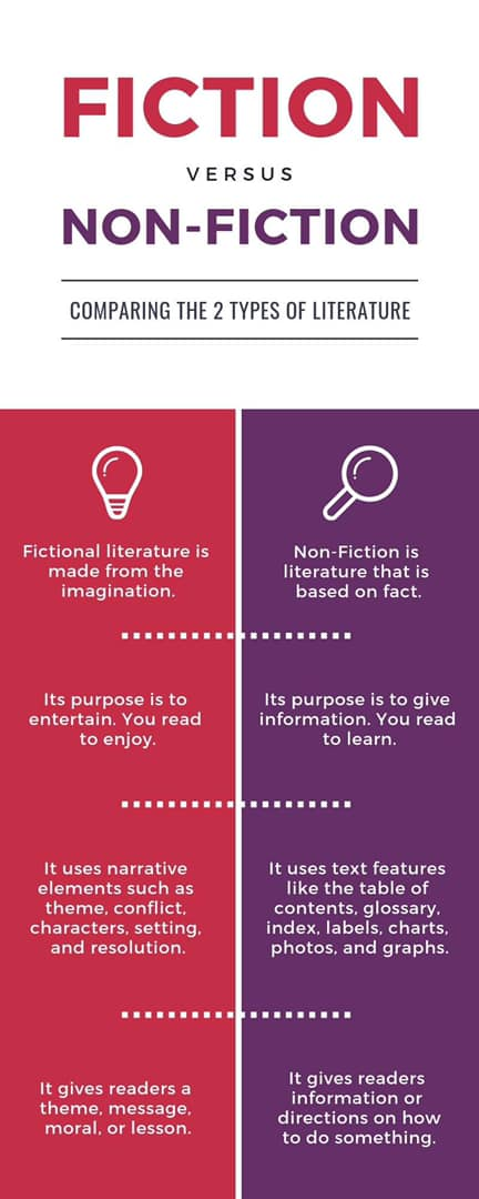 An Analysis of Fiction and Non-Fiction in Types of Literature